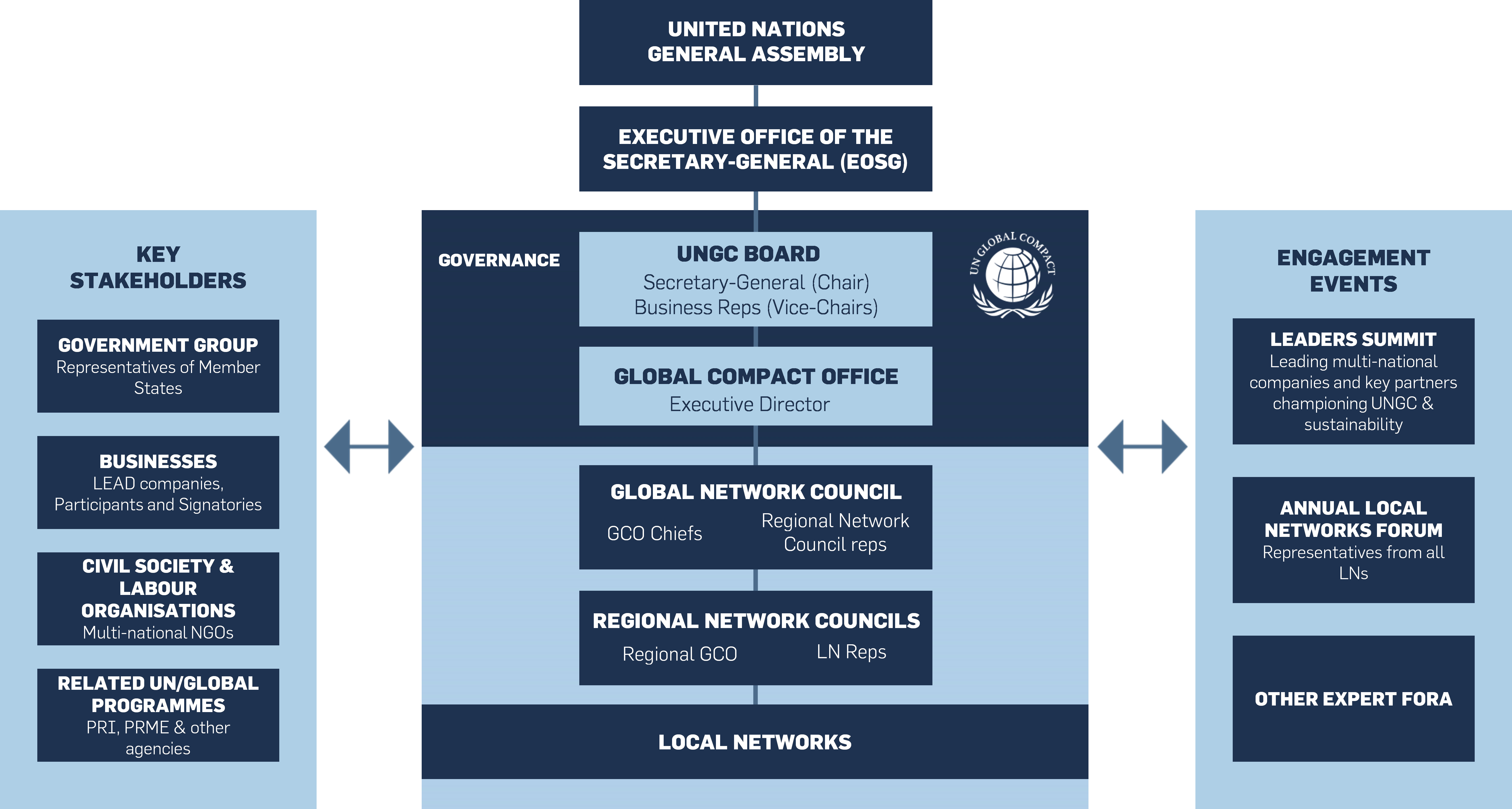 un global compact principles for social investment theory