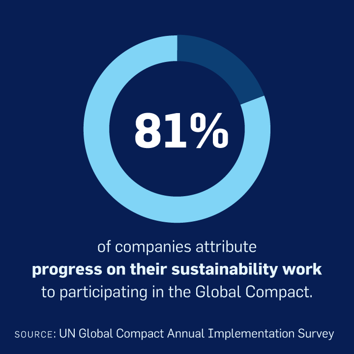 81% of companies attribute progress on their sustainability work to participating in the Global Compact.